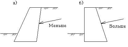 Влияние наклона задней грани стены на величину давления засыпного грунта на нее