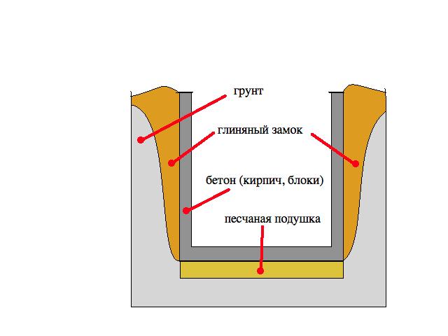 Схема устройства глиняного