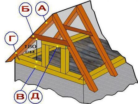 Устройство крыши: стропила