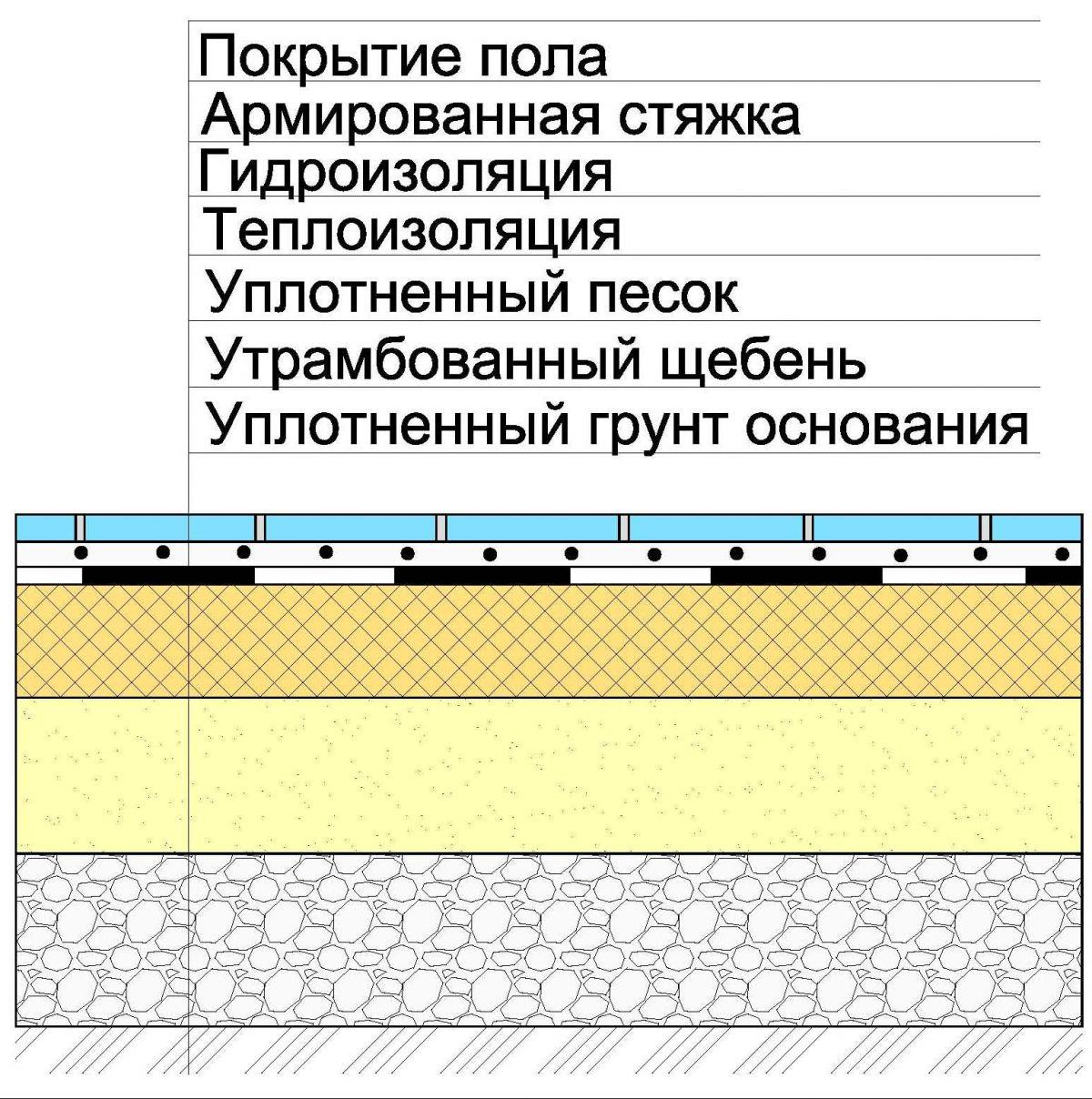 Наливные полы по грунту принцип действия бетоноконтакта