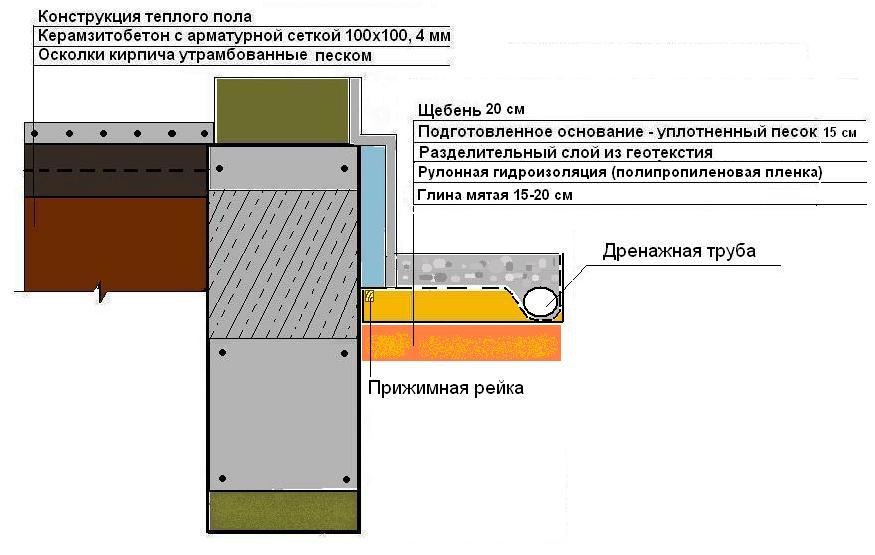 Схема отмостки с верхним