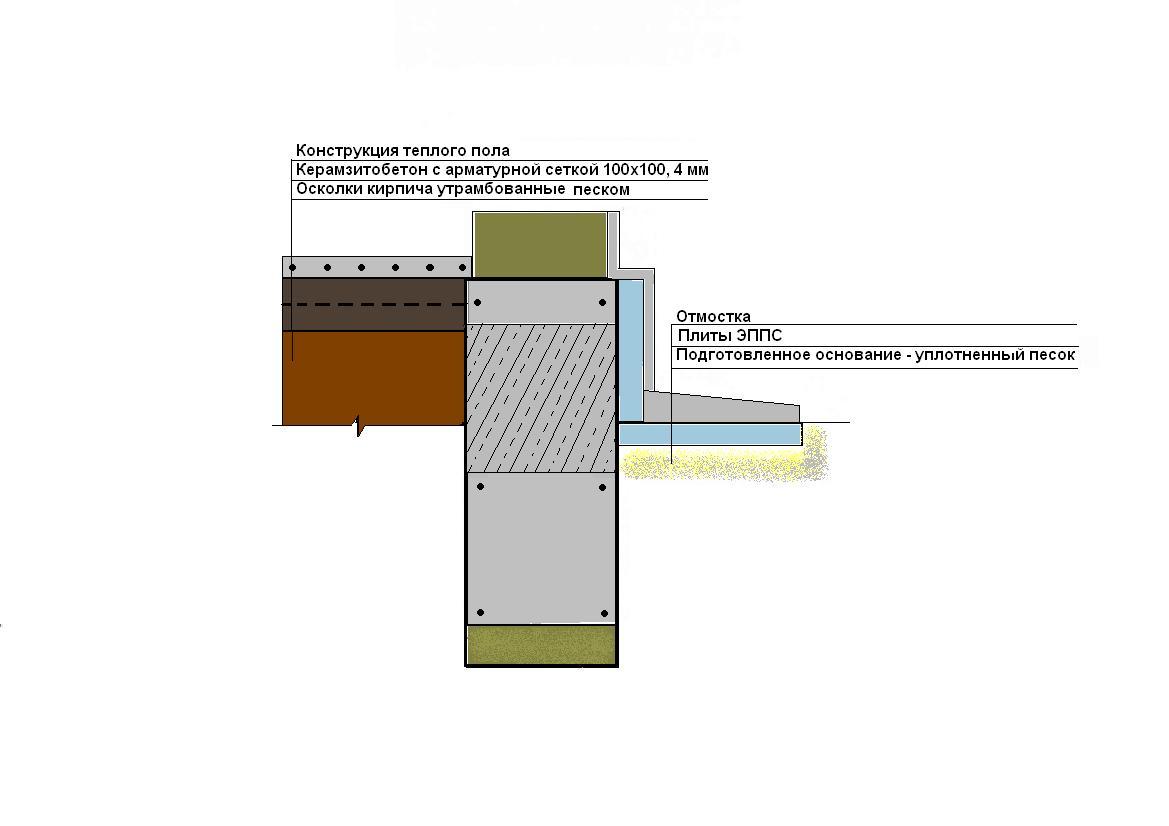 гидроизоляция цоколя фундамента схема