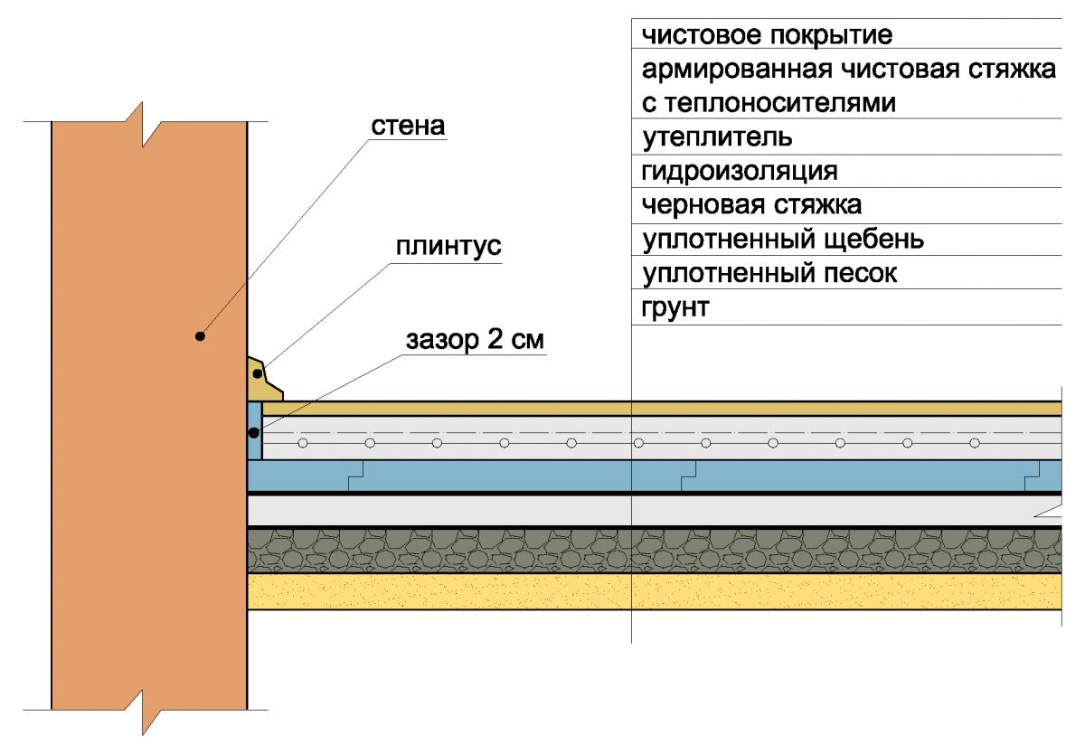 схема водяного теплого пола по грунту - Всемирная схемотехника.