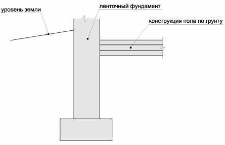 пол по грунту при ленточном фундаменте