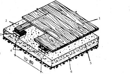 Рисунок 1. Схема устройства пола на грунте.