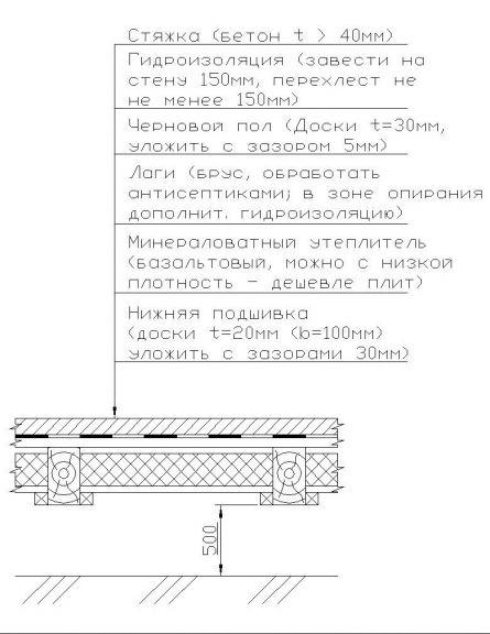 Рисунок 1 Схема устройства пола.
