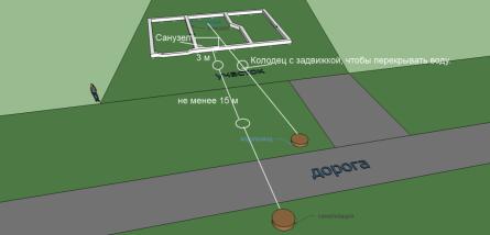 Схема устройства колодцев.