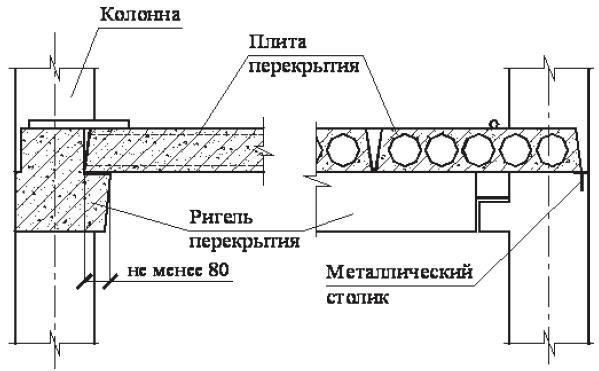 Схема укладки пустотной плиты