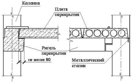 Схема укладки пустотной плиты на ригель.