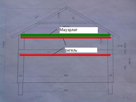 Схема устройства ригелей.