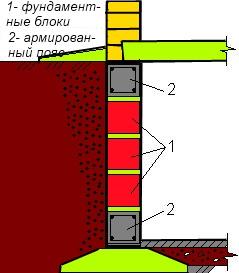Армопояс на и под фундаментные блоки.