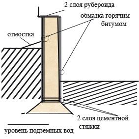 Простейшая гидроизоляция подвала гидроизоляция швов панелей