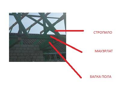 Конструкция крыши 2