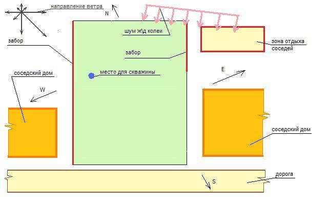 Пример схемы участка