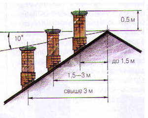 Высота вывода относительно конька крыши