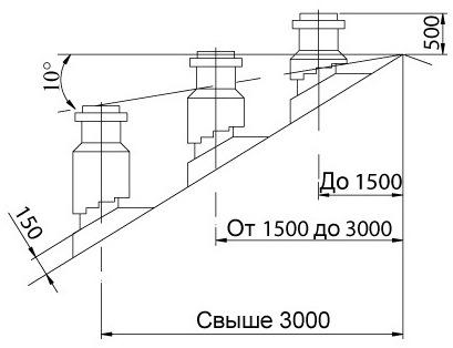 Высота вывода дымохода и вентиляционных каналов