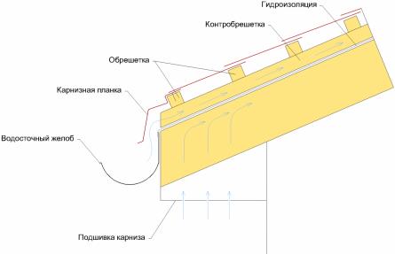 Схема устройства карнизного свеса неутепленной крыши с покрытием из металлочерепицы.
