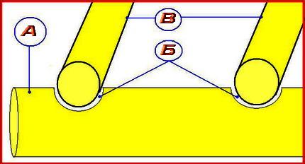 Врубки для укладки потолочных балок