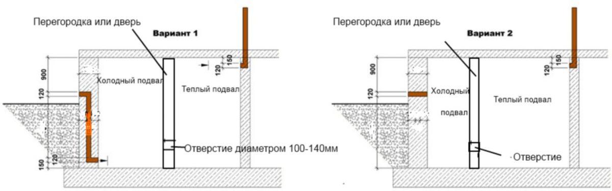Вентиляция в подполе частного дома своими руками схема 337