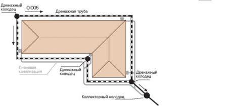 Схема пристеного дренажа.