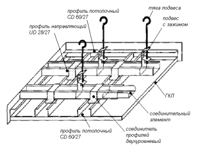 Потолок с двухуровневой системой профилей