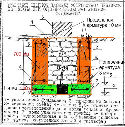 Схема усиление фундамента