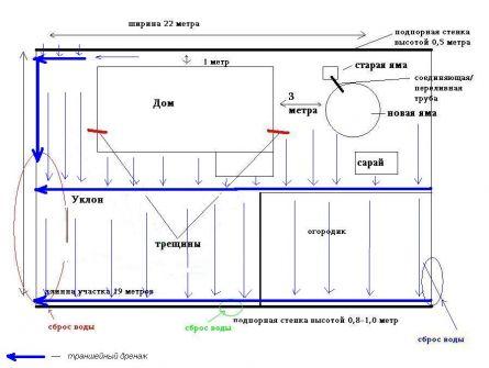 Отвод воды с поверхности участка при помощи траншейного дренажа