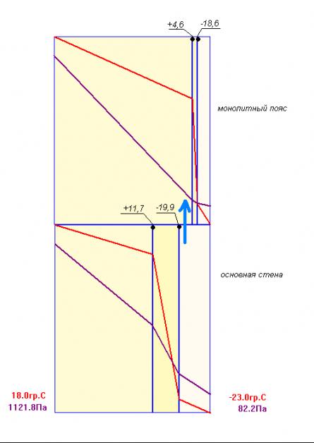 Диаграмма тепператур на границах слоев монолитного пояса и основной стены
