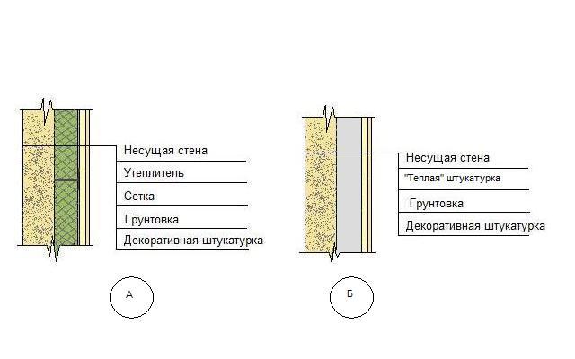 Материалы для отделки фасадов штукатуркой