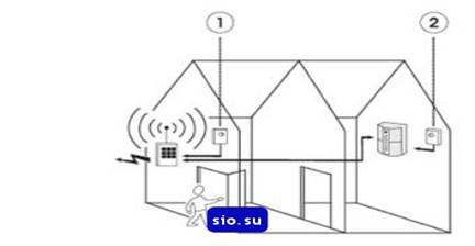 Схема устройства охранной сигнализации домостроения