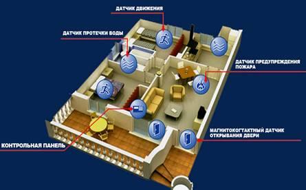 Схема устройства охранной сигнализации комбинированного действия