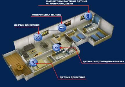 Схема устройства охранной сигнализации от проникновения и пожара.