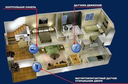 Схема устройства охранной