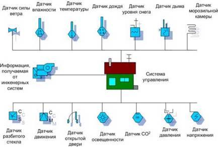 Схема установки.