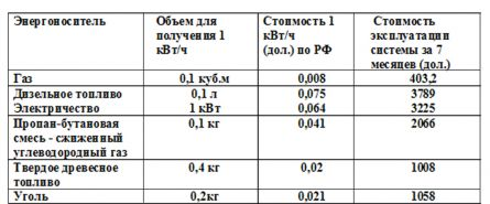 таблица расходов на отопление дома