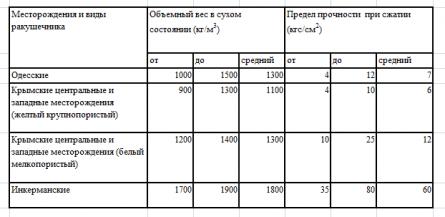 Характеристики ракушечника в зависимости от месторождения
