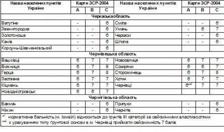таблица сейсмики 5