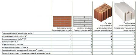 Сравнение характеристик газобетона, кирпича и керамического блока