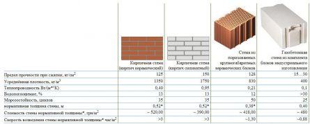Сравнение кирпича, керамического блока и газобетона