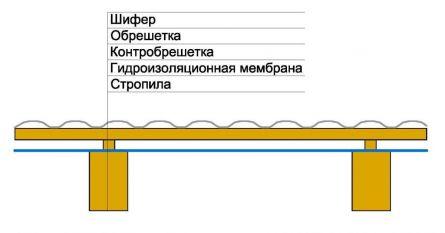 Схема устройства неутепленного ската крыши. Вариант 2.