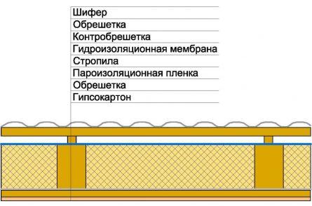Схема устройства утепленного ската крыши
