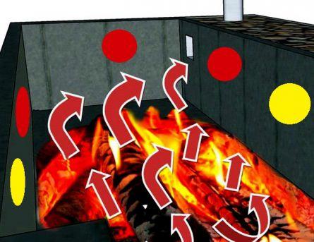Направление тепловой энергии при сгорании дров в топке