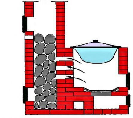 Кирпичная печка с закрытой каменкой периодического действия