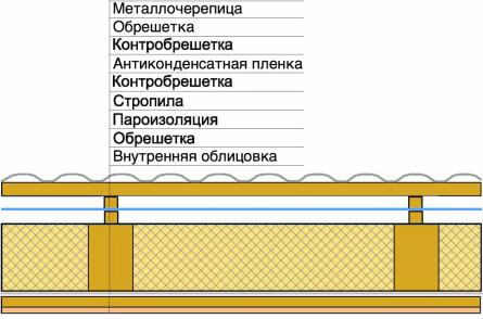Утепленная крыша с металлочерепицей и антиконденсатной гидроизоляцией