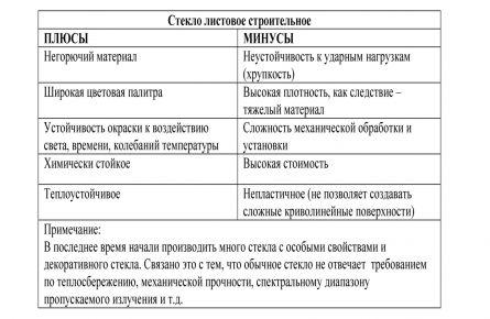 Плюсы и минусы листового стекла