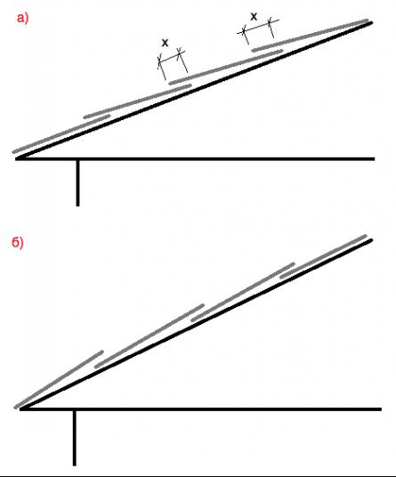 Крыша. Последовательность укладки листов оцинковки.