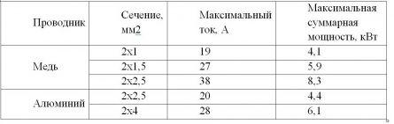 Таблица 1 – Допустимые нагрузки