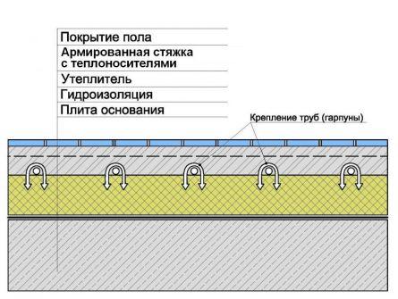 Схема устройства водяного теплого пола с креплением труб гарпунами к...