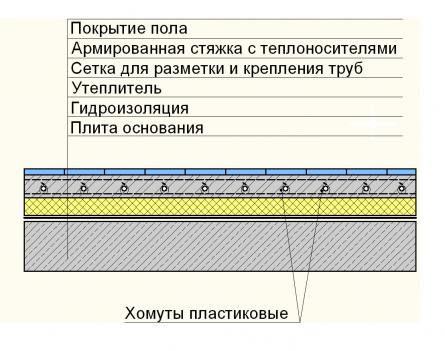 Схема устройства теплого пола с креплением труб хомутами к арматурной...