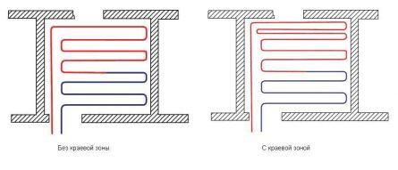 Схема укладки теплого пола змейкой